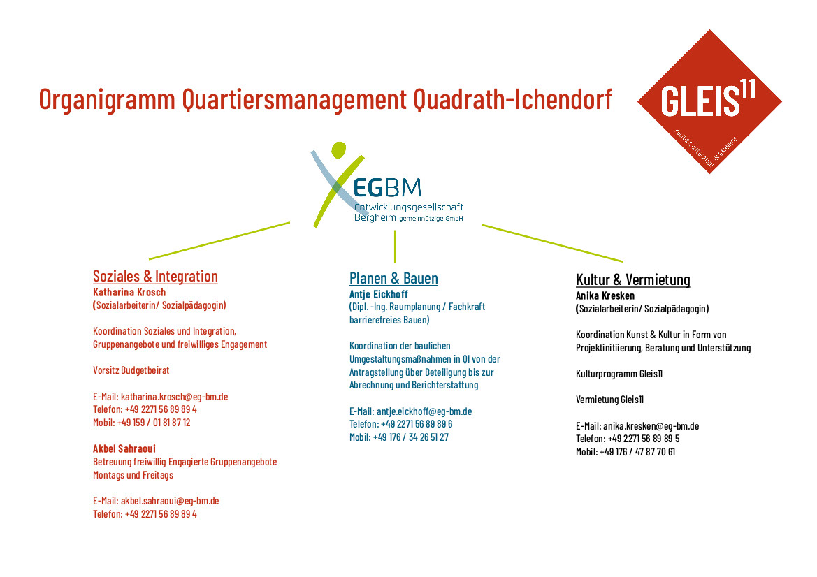 Organigramm Quartiersmanagement